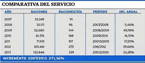 Comparativa CEF_servicio_2014