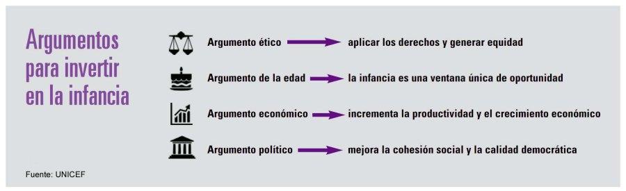 Argumentos UNICEF_Cuadro 2