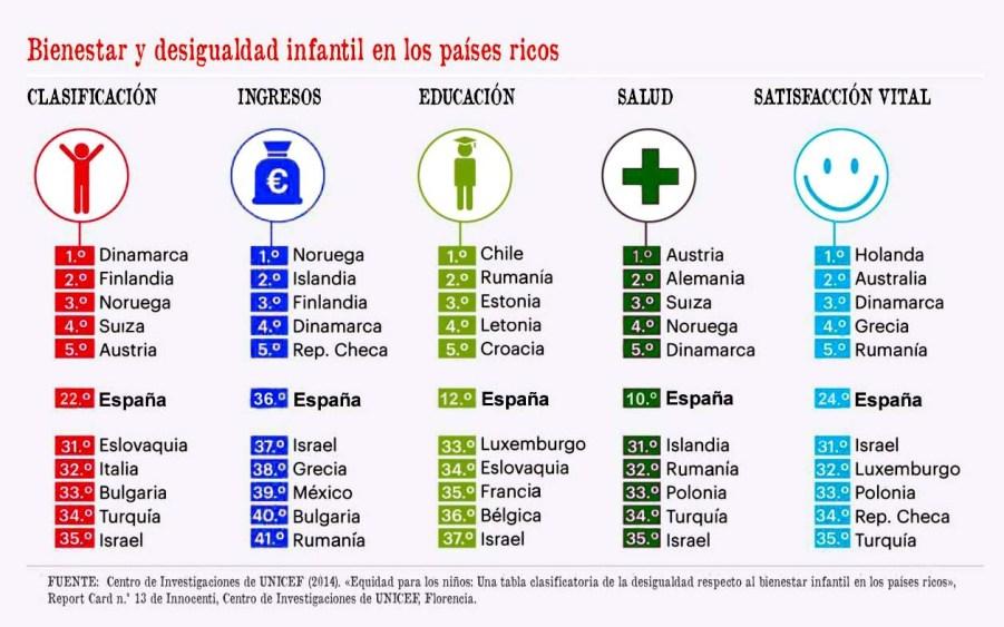 Tabla informe 13 UNICEF